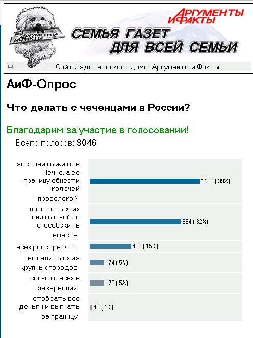 http://www.aif.ru/polls/results.php?thanx=1&theme=16759